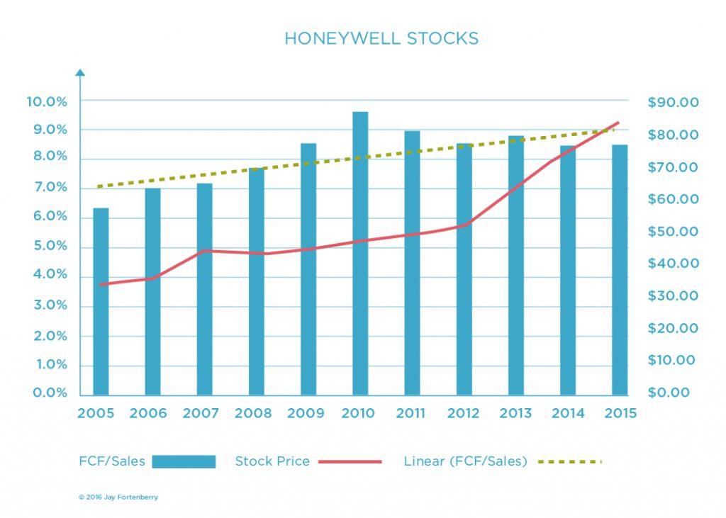 Honeywell Stocks