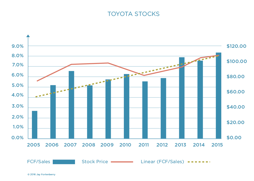 Toyota Stocks