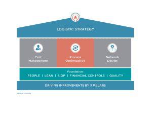 Logistic Strategy