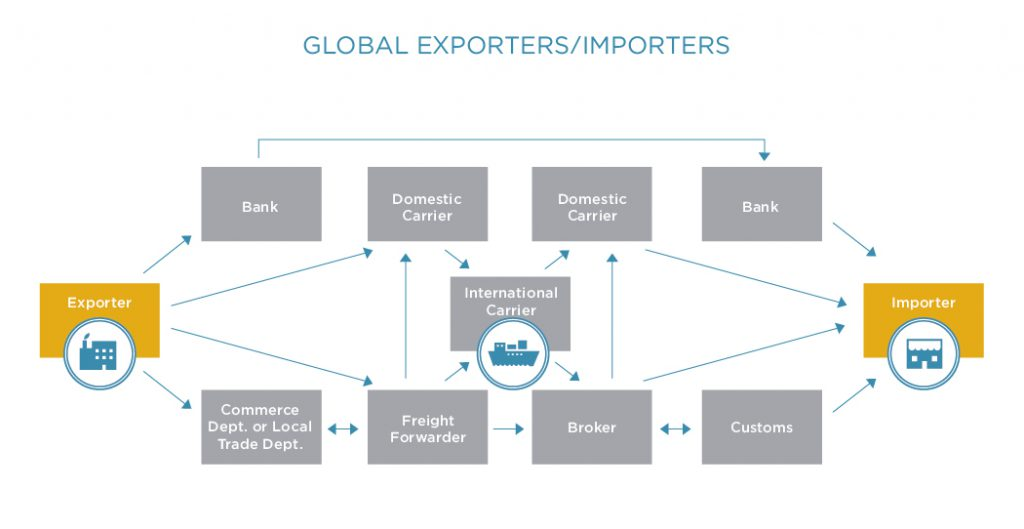 Global Importers and Exporters