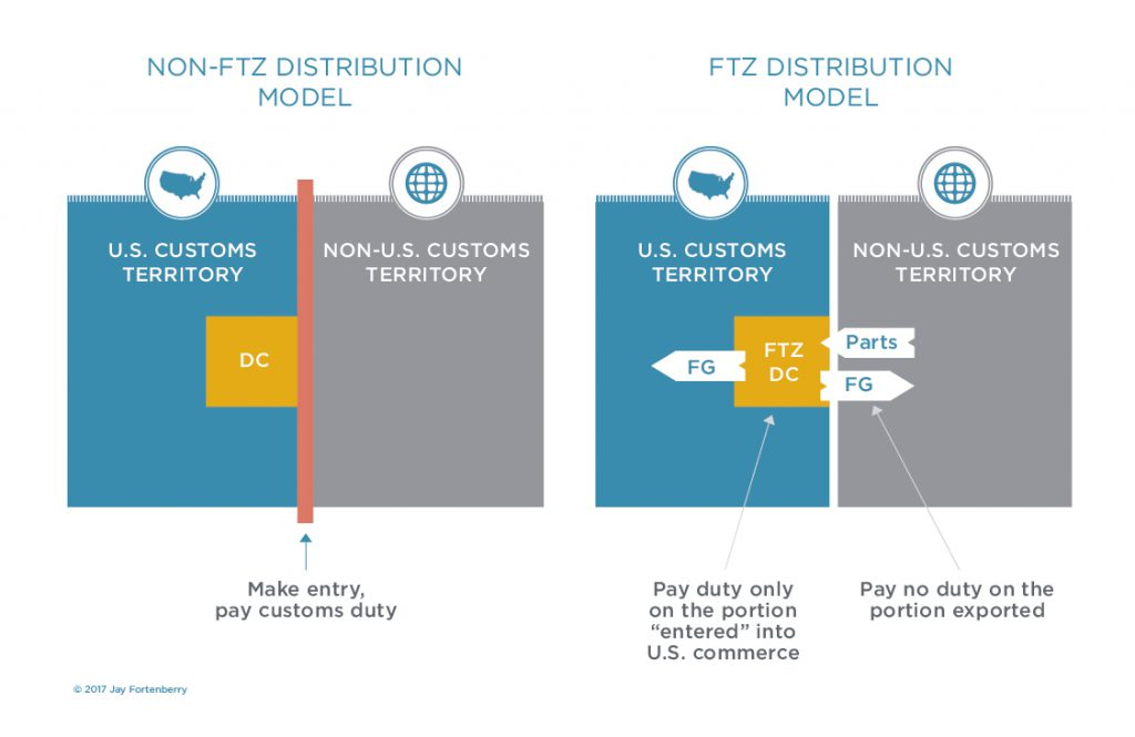 Supply Chain FTZ Distribution