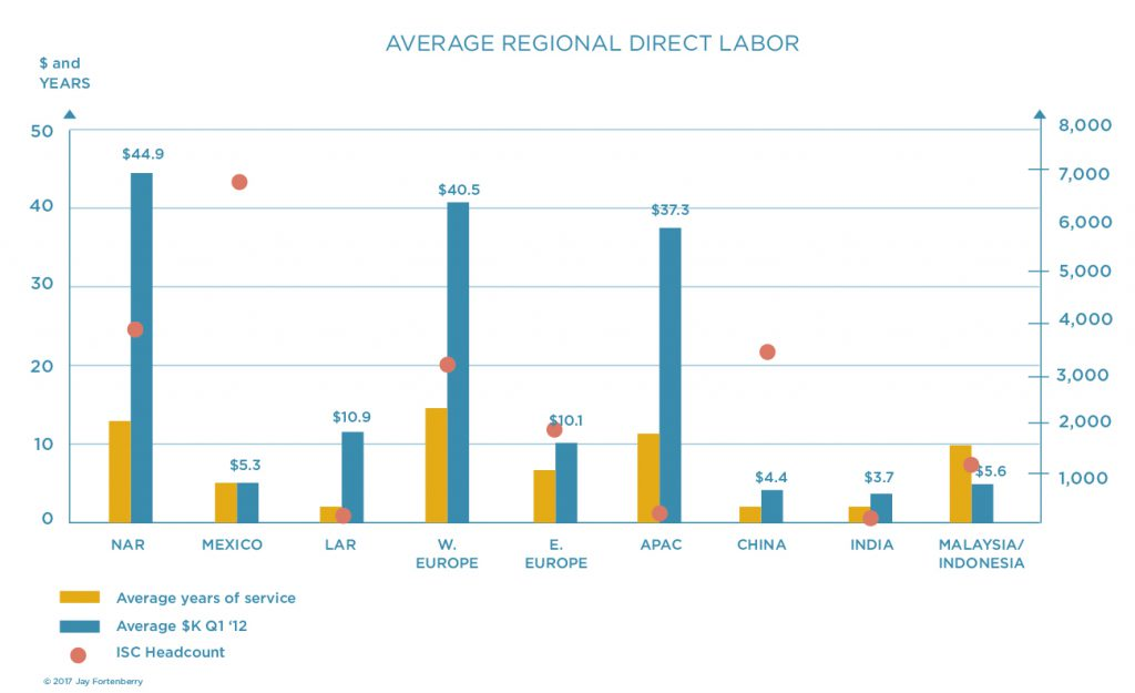 Supply Chain Regional ISC Avg DL Labor Costs