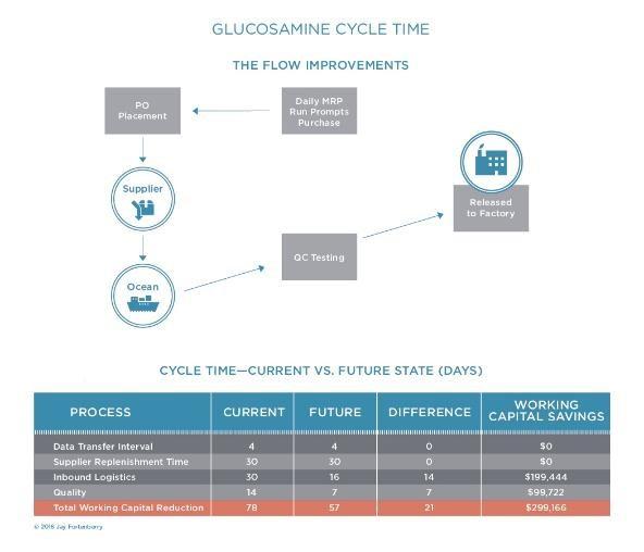 Glucosamine Cycle Time