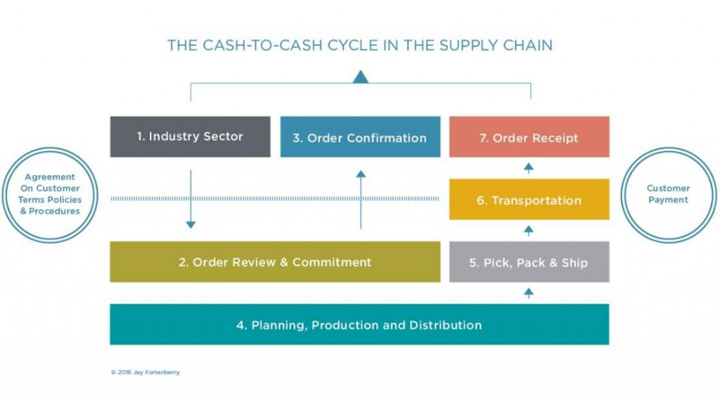 Cash to Cash Cycle in the Supply Chain