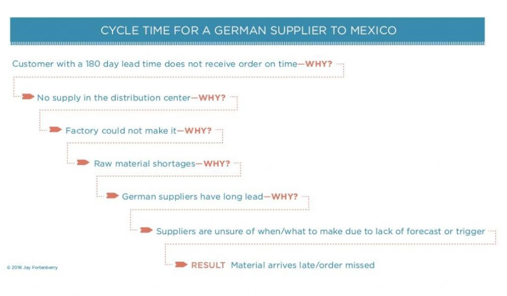 Cycle Time for a Germain Supplier to Mexico