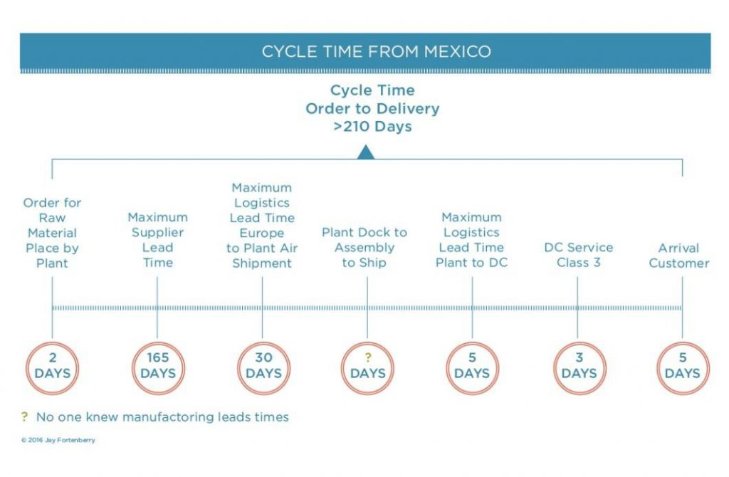 Cycle Time from Mexico