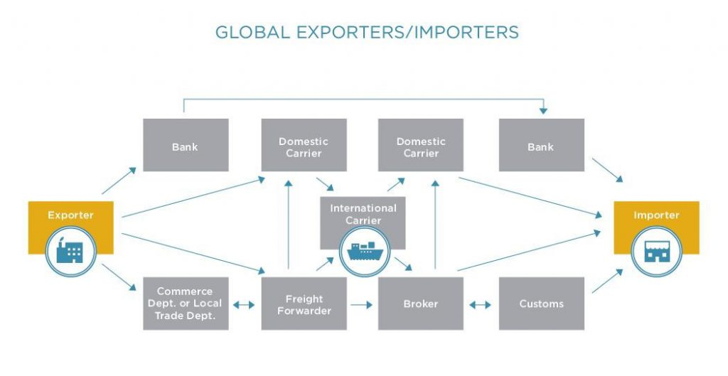Global Exporters and Importers
