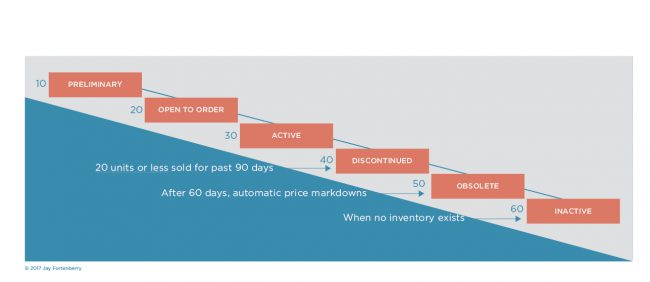 Lifecycle of a product