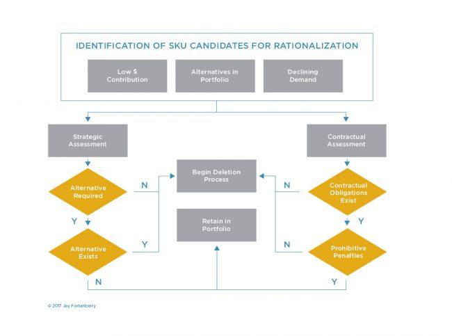 Simple SKU Process