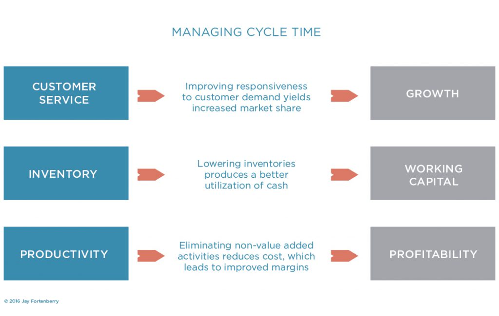 Managing cycle time