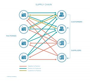 Dynamics of a supply chain